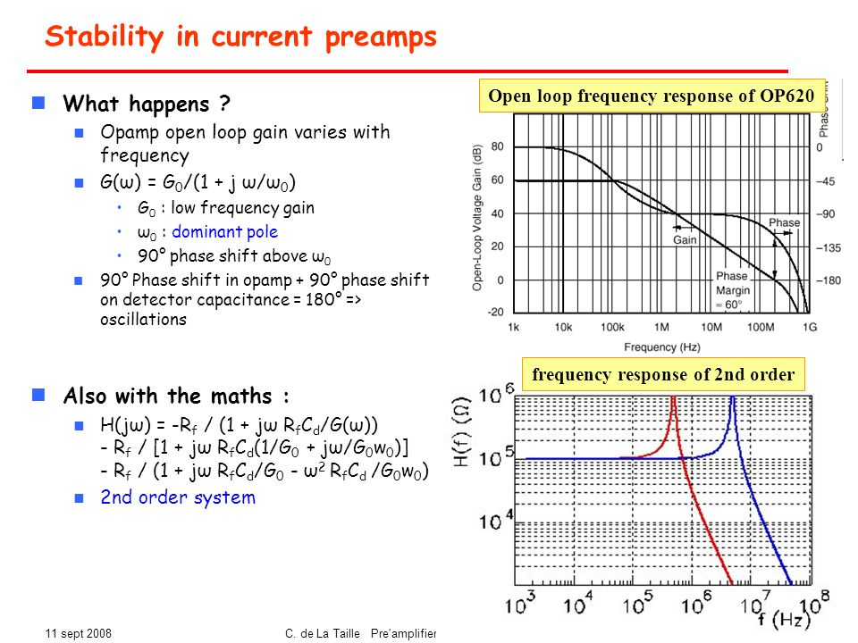 11 sept 2008C. de La Taille Pre'amplifiers Ecole in2p3 Lalonde08 23 Stability in current preamps What happens ? Opamp open loop gain varies with frequ
