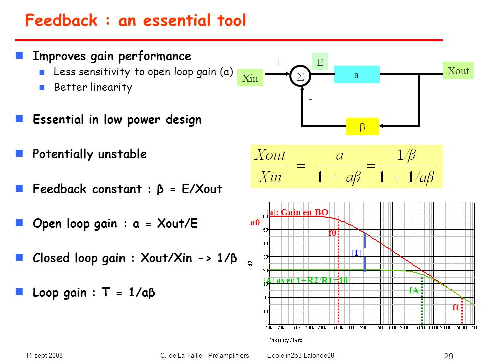 11 sept 2008C. de La Taille Pre'amplifiers Ecole in2p3 Lalonde08 29 a + - Xin Xout E Feedback : an essential tool Improves gain performance Less sensi