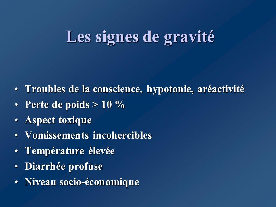 Les signes de gravité Troubles de la conscience, hypotonie, aréactivitéTroubles de la conscience, hypotonie, aréactivité Perte de poids > 10 %Perte de