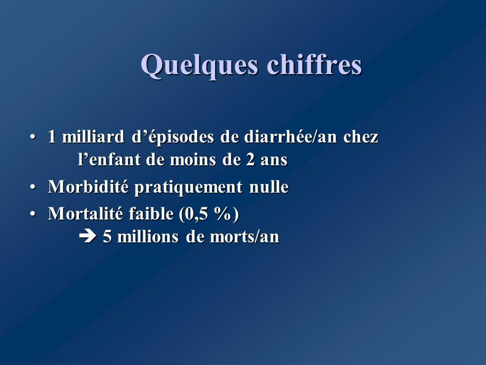 Les agents responsables En France, origine - virale : 40 % des cas.
