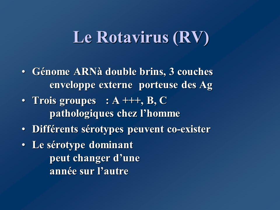 Le Rotavirus (RV) Génome ARNà double brins, 3 couches enveloppe externe porteuse des AgGénome ARNà double brins, 3 couches enveloppe externe porteuse