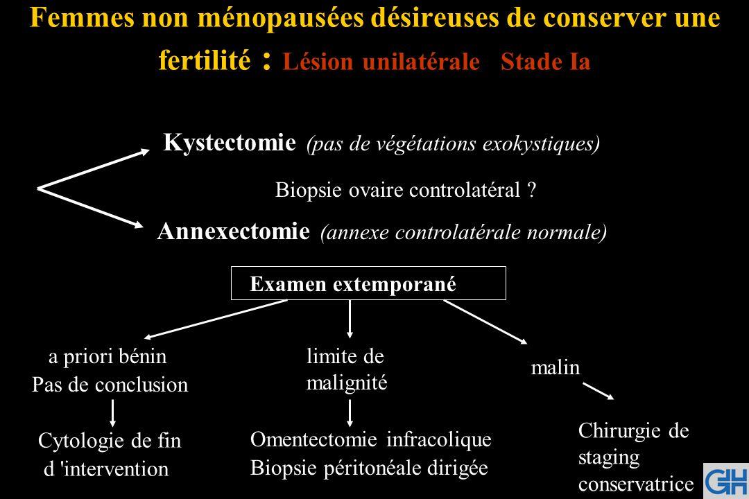 Femmes non ménopausées désireuses de conserver une fertilité : Lésion unilatérale Stade Ia Kystectomie (pas de végétations exokystiques) Annexectomie