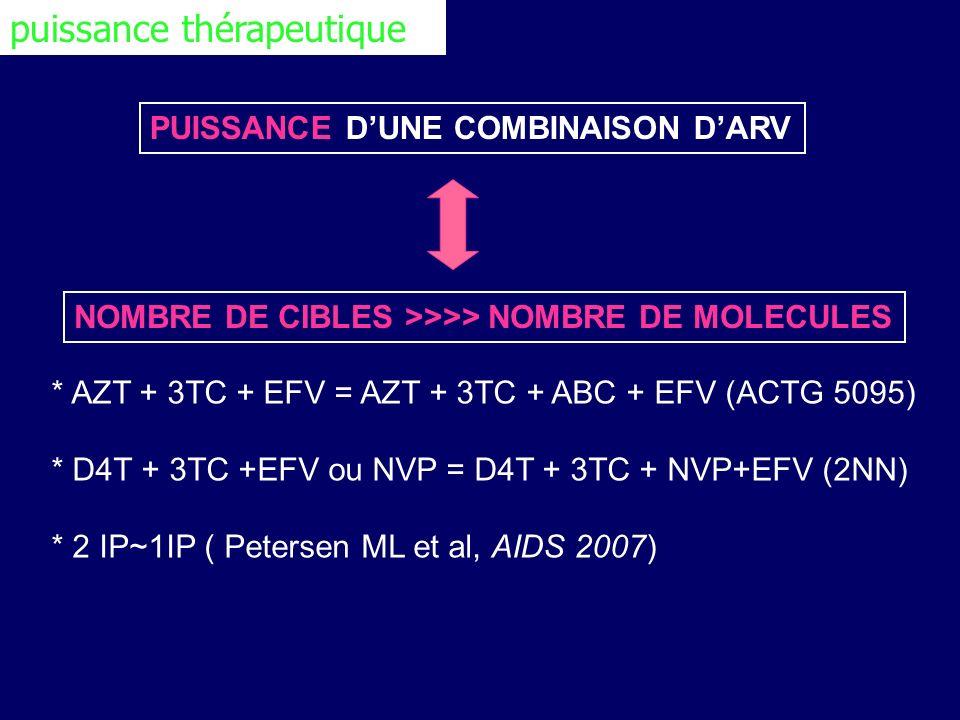 PUISSANCE DUNE COMBINAISON DARV NOMBRE DE CIBLES >>>> NOMBRE DE MOLECULES * AZT + 3TC + EFV = AZT + 3TC + ABC + EFV (ACTG 5095) * D4T + 3TC +EFV ou NV