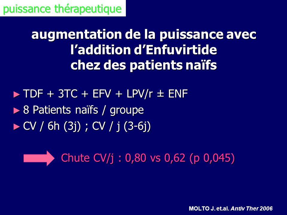 augmentation de la puissance avec laddition dEnfuvirtide chez des patients naïfs TDF + 3TC + EFV + LPV/r ± ENF TDF + 3TC + EFV + LPV/r ± ENF 8 Patient