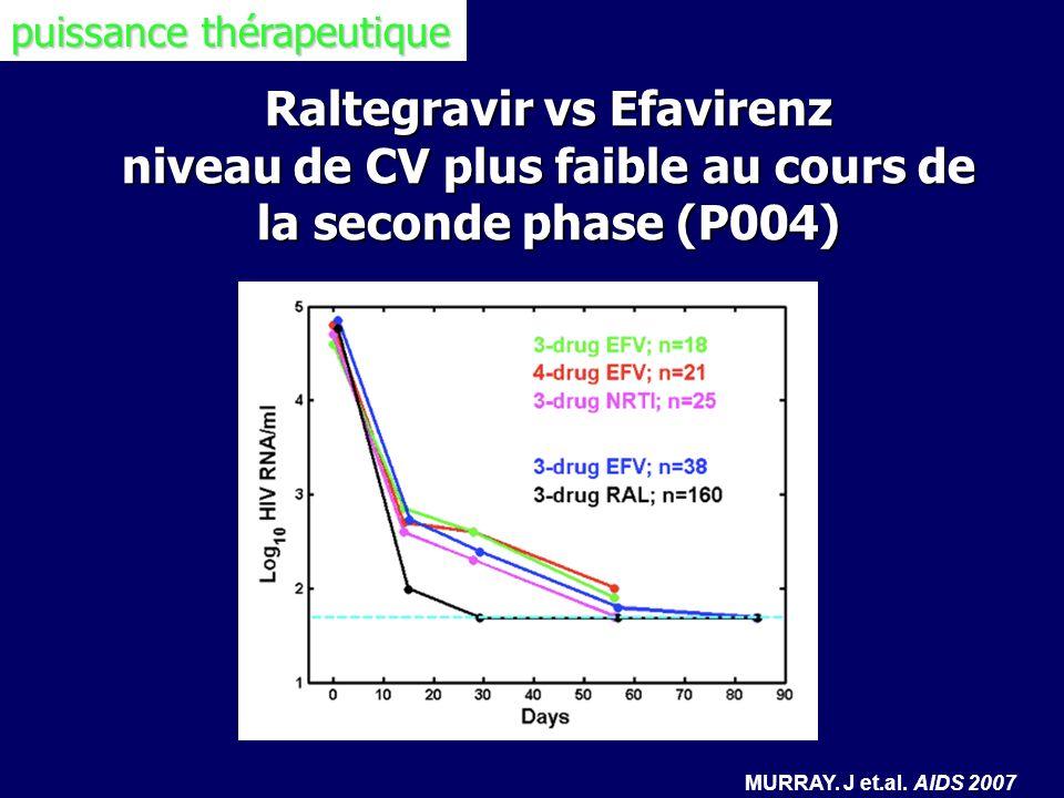Raltegravir vs Efavirenz niveau de CV plus faible au cours de la seconde phase (P004) MURRAY. J et.al. AIDS 2007 puissance thérapeutique