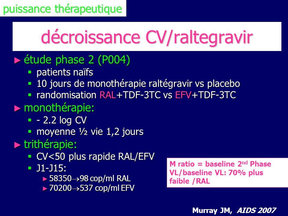 décroissance CV/raltegravir étude phase 2 (P004) étude phase 2 (P004) patients naïfs patients naïfs 10 jours de monothérapie raltégravir vs placebo 10