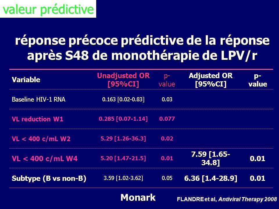 réponse précoce prédictive de la réponse après S48 de monothérapie de LPV/r Variable Unadjusted OR [95%CI] p- value Adjusted OR [95%CI] p- value Basel