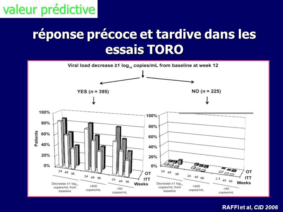 réponse précoce et tardive dans les essais TORO RAFFI et al, CID 2006 valeur prédictive