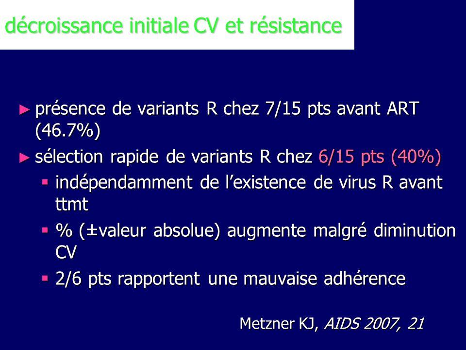 décroissance initiale CV et résistance Metzner KJ, AIDS 2007, 21 présence de variants R chez 7/15 pts avant ART (46.7%) sélection rapide de variants R
