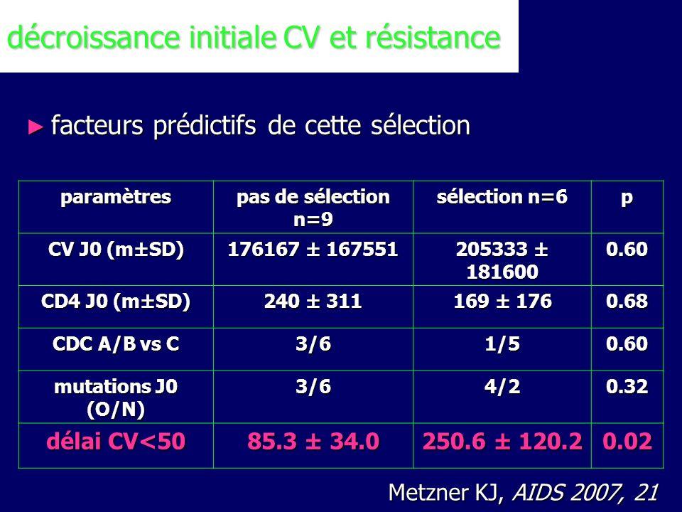 Metzner KJ, AIDS 2007, 21 facteurs prédictifs de cette sélection paramètres pas de sélection n=9 sélection n=6 p CV J0 (m±SD) 176167 ± 167551 205333 ±