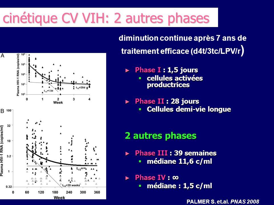 corrélation entre la charge virale pré- thérapeutique et la charge virale estimée à partir des phases tardives pour chacune des phases III et IV, le niveau de charge virale pré- thérapeutique a été extrapolée pour chacune des phases III et IV, le niveau de charge virale pré- thérapeutique a été extrapolée la pente de phase III et IV est corrélée avec le niveau de charge virale initiale la pente de phase III et IV est corrélée avec le niveau de charge virale initiale létendue de linfection initiale a des conséquences sur les cellules réservoirs infectées létendue de linfection initiale a des conséquences sur les cellules réservoirs infectées PALMER S.
