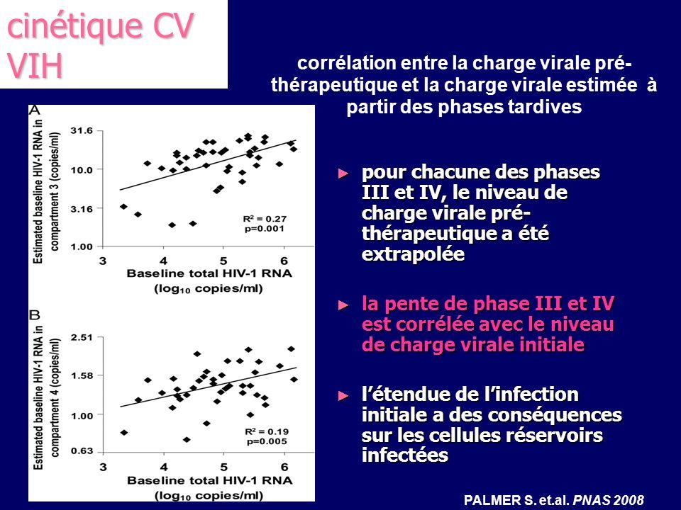 corrélation entre la charge virale pré- thérapeutique et la charge virale estimée à partir des phases tardives pour chacune des phases III et IV, le n