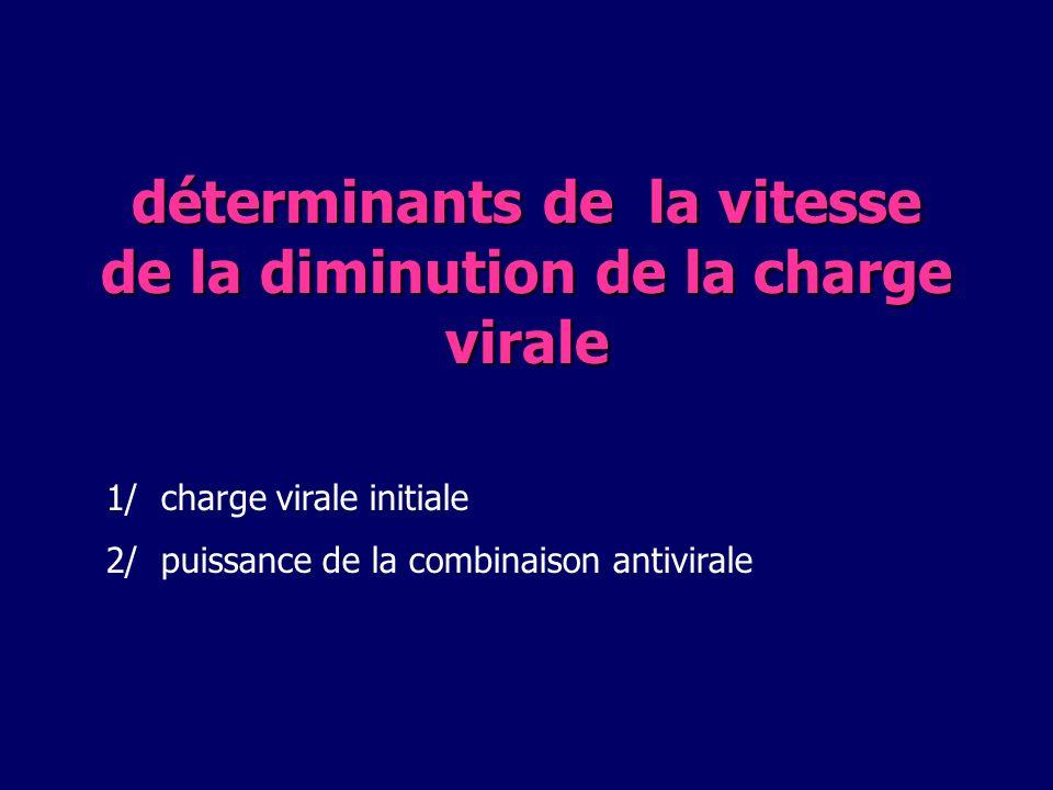CV <400 Copies/mL (IC 95%) Protocole 004 : résultats defficacité virologique CV <50 Copies/mL (IC 95%) % de patients indétectables semaines Sorties détude = échec puissance thérapeutique