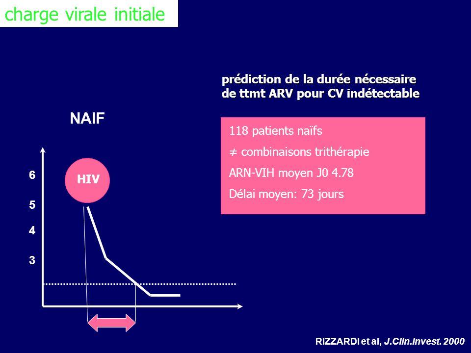 3 4 5 6 NAIF RIZZARDI et al, J.Clin.Invest. 2000 HIV prédiction de la durée nécessaire de ttmt ARV pour CV indétectable 118 patients naïfs combinaison