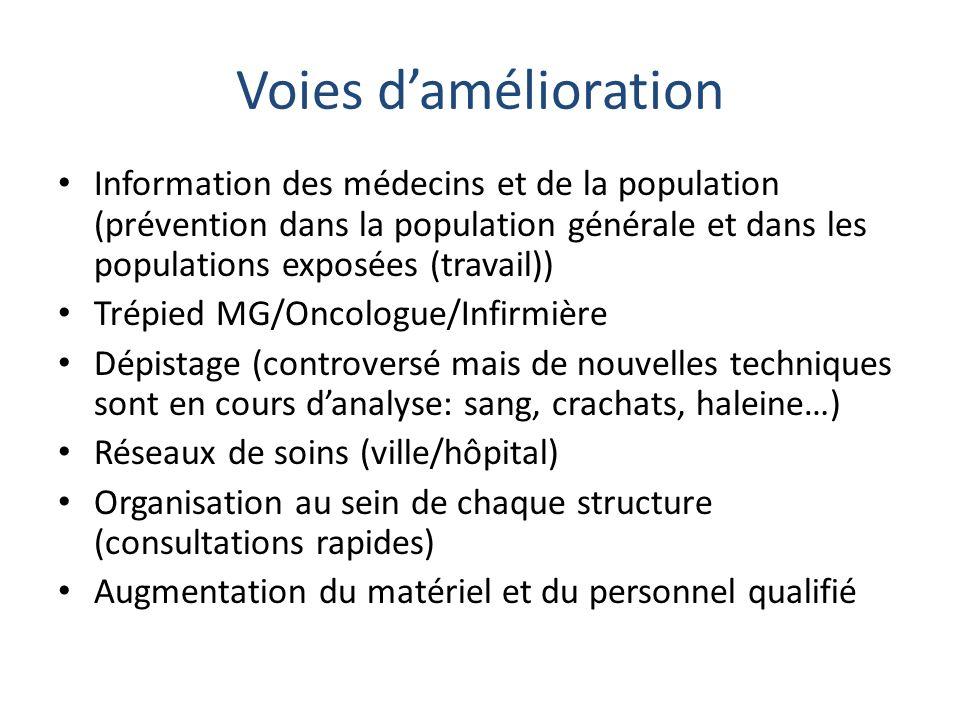 Voies damélioration Information des médecins et de la population (prévention dans la population générale et dans les populations exposées (travail)) T