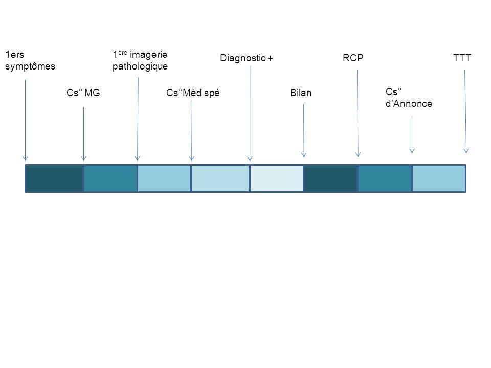 1ers symptômes Cs° MG 1 ère imagerie pathologique Cs°Mèd spé Diagnostic + Bilan RCP Cs° dAnnonce TTT