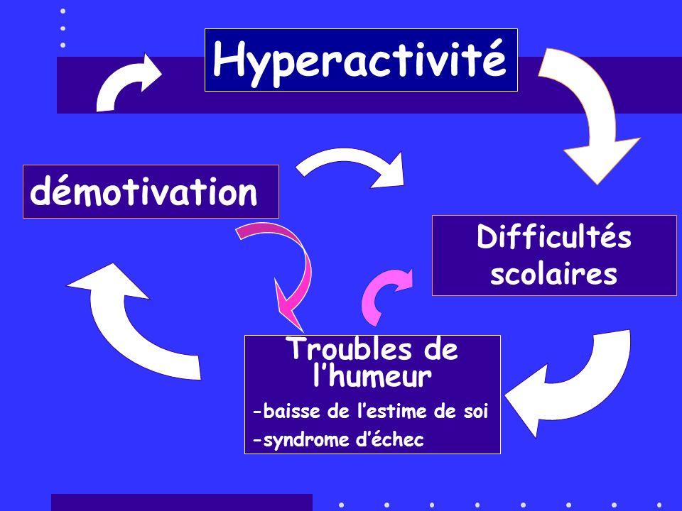 démotivation Troubles de lhumeur -baisse de lestime de soi -syndrome déchec Hyperactivité Difficultés scolaires