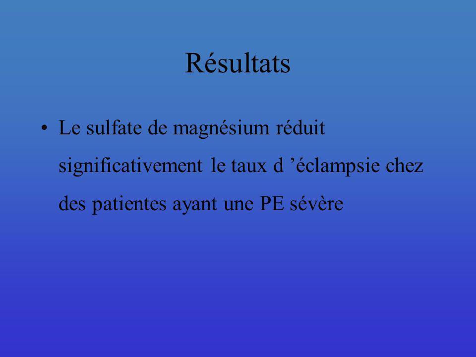 Résultats Effets du MgS04 sur la mortalité maternelle: (Magpie Trial) 11/5055 pour le groupe MgS04 20/5055 pour le groupe placebo RR = 0,55 (IC = 95%) Pas de démonstration du bénéfice du MgS04 sur la mortalité maternelle