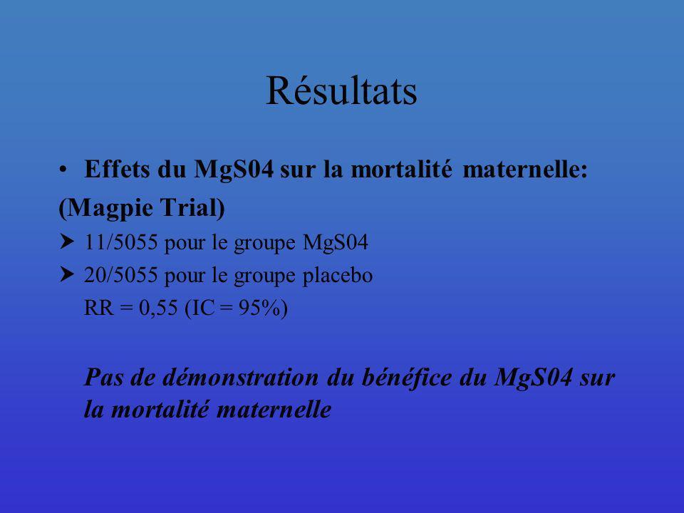 Résultats Effets du MgS04 sur la mortalité maternelle: (Magpie Trial) 11/5055 pour le groupe MgS04 20/5055 pour le groupe placebo RR = 0,55 (IC = 95%)