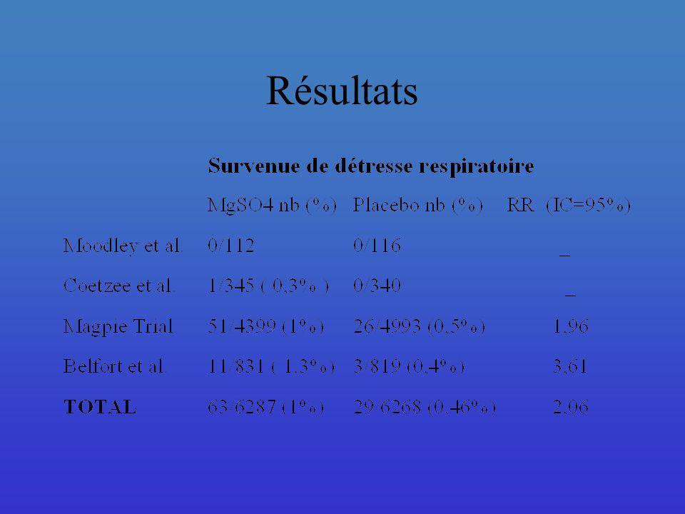 L utilisation du MgS04 dans la PE sévère est associée à une augmentation significative du taux de détresse respiratoire
