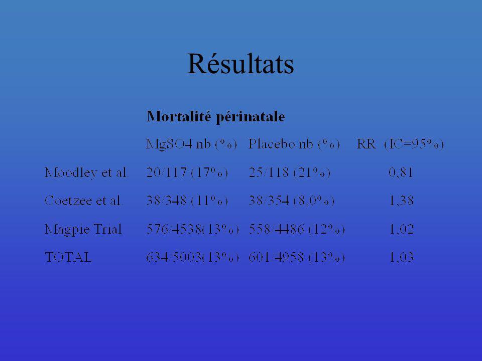 Le MgS04 n affecte pas le taux de mortalité périnatale.