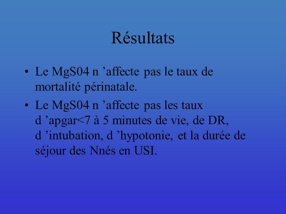 Le MgS04 n affecte pas le taux de mortalité périnatale. Le MgS04 n affecte pas les taux d apgar<7 à 5 minutes de vie, de DR, d intubation, d hypotonie