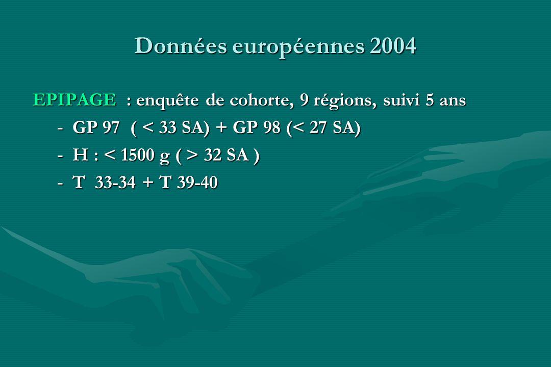 Données européennes 2004 EPIPAGE : enquête de cohorte, 9 régions, suivi 5 ans - GP 97 ( < 33 SA) + GP 98 (< 27 SA) - H : 32 SA ) - T 33-34 + T 39-40