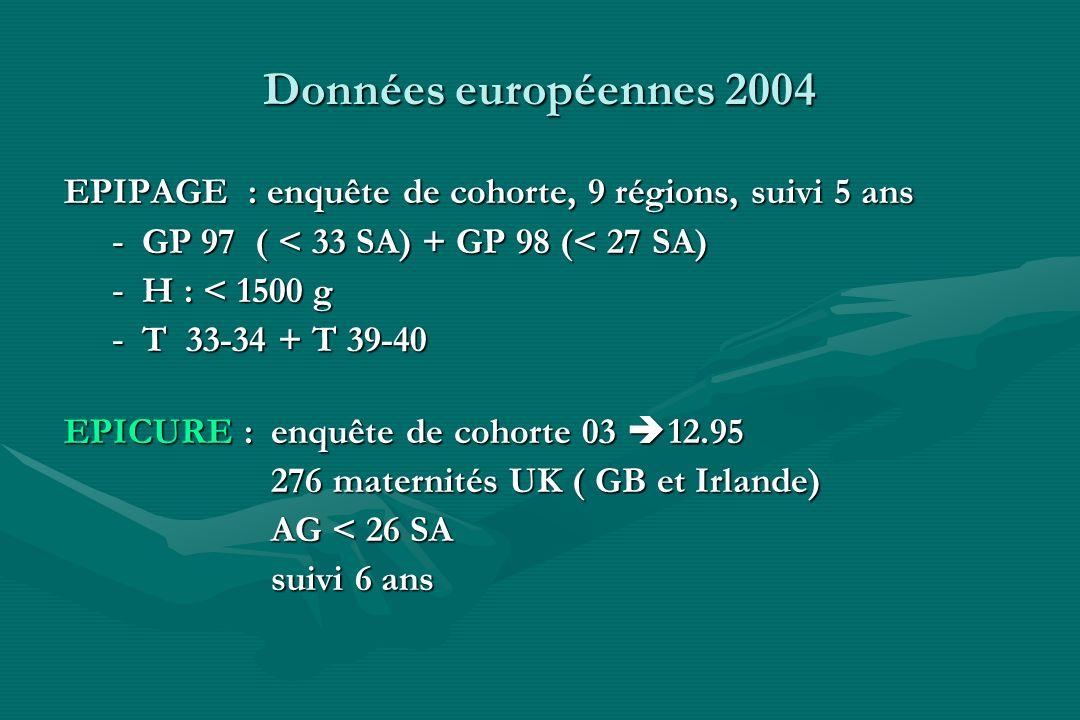 Données européennes 2004 EPIPAGE : enquête de cohorte, 9 régions, suivi 5 ans - GP 97 ( < 33 SA) + GP 98 (< 27 SA) - H : < 1500 g - T 33-34 + T 39-40