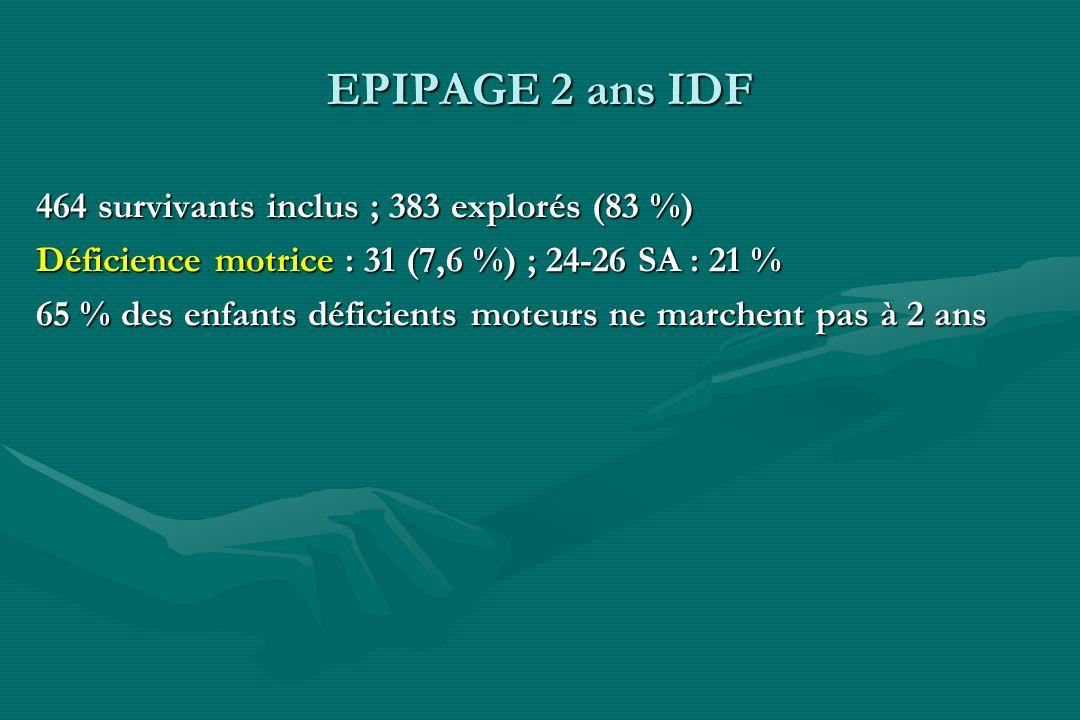 EPIPAGE 2 ans IDF 464 survivants inclus ; 383 explorés (83 %) Déficience motrice : 31 (7,6 %) ; 24-26 SA : 21 % 65 % des enfants déficients moteurs ne