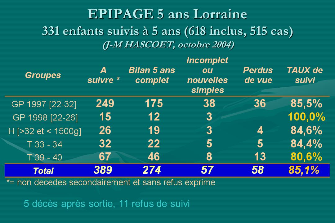 EPIPAGE 5 ans Lorraine 331 enfants suivis à 5 ans (618 inclus, 515 cas) (J-M HASCOET, octobre 2004) 5 décès après sortie, 11 refus de suivi