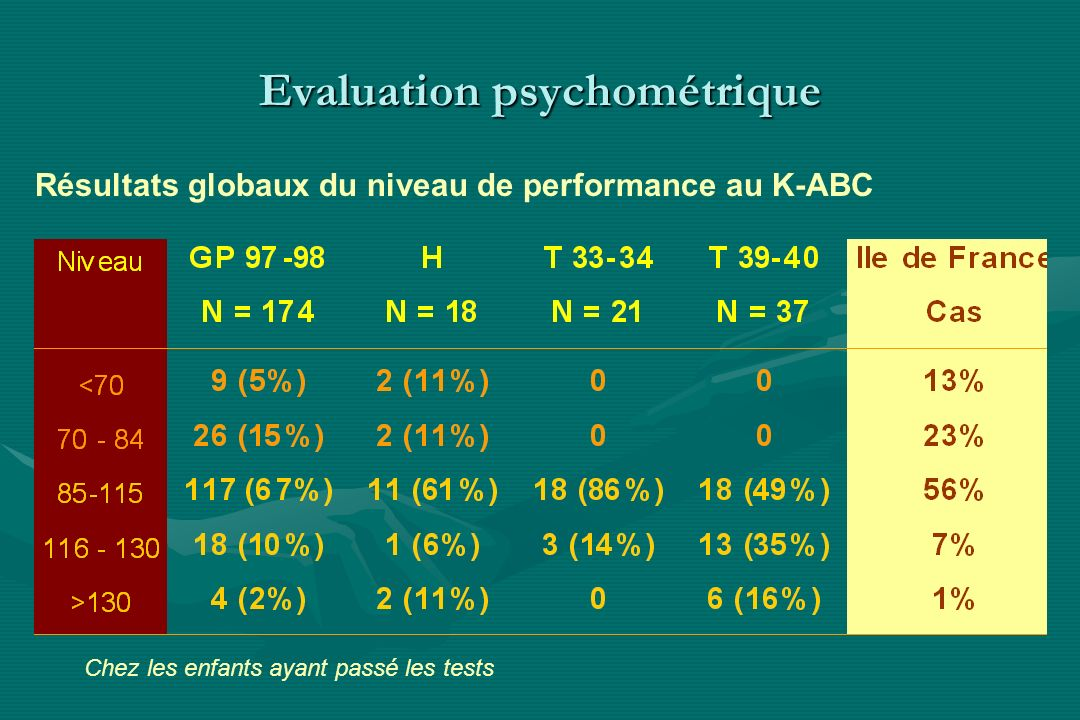 Evaluation psychométrique Résultats globaux du niveau de performance au K-ABC Chez les enfants ayant passé les tests