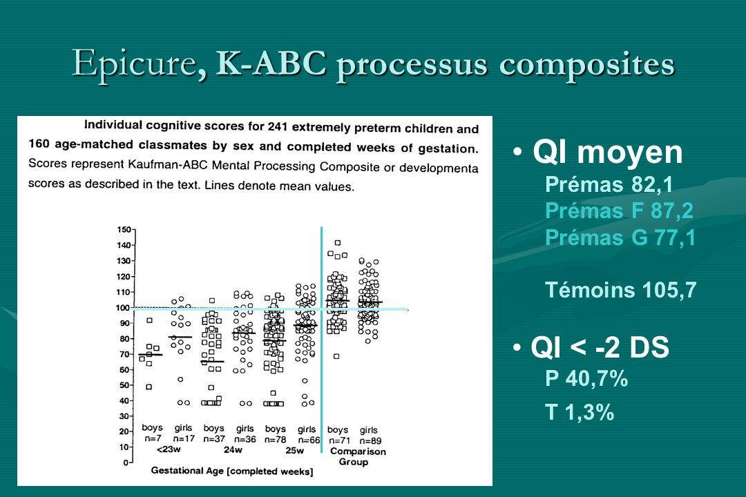 Epicure, K-ABC processus composites QI moyen Prémas 82,1 Prémas F 87,2 Prémas G 77,1 Témoins 105,7 QI < -2 DS P 40,7% T 1,3%