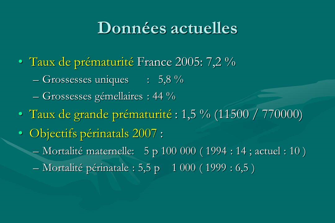 Données actuelles Taux de prématurité France 2005: 7,2 %Taux de prématurité France 2005: 7,2 % –Grossesses uniques : 5,8 % –Grossesses gémellaires : 4