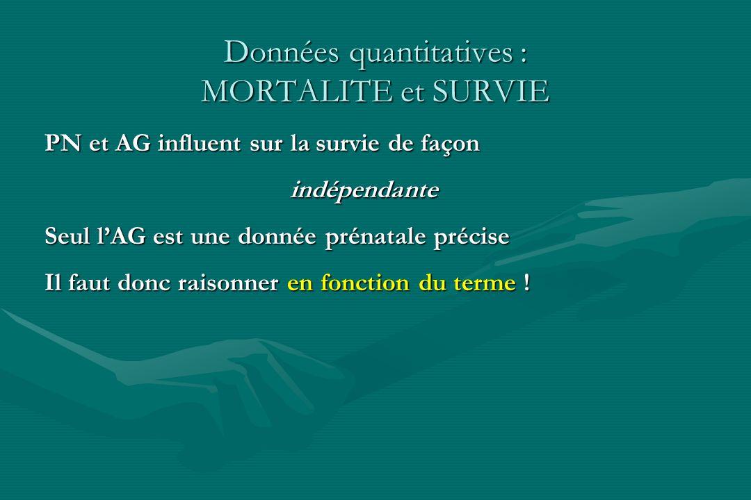 Données quantitatives : MORTALITE et SURVIE PN et AG influent sur la survie de façon indépendante indépendante Seul lAG est une donnée prénatale préci