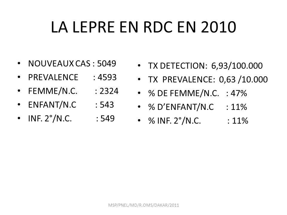 LA LEPRE EN RDC EN 2010 NOUVEAUX CAS : 5049 PREVALENCE : 4593 FEMME/N.C.
