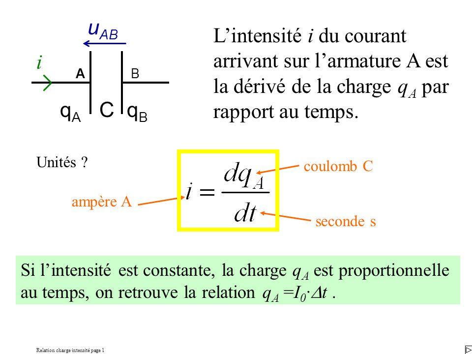 Relation charge intensité page 1 Lintensité i du courant arrivant sur larmature A est la dérivé de la charge q A par rapport au temps. Si lintensité e