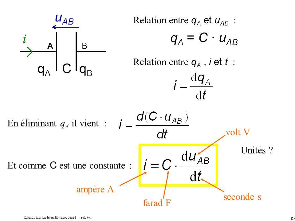 Relation tension-intensité-temps page 1 : relation Relation entre q A et u AB : AB i qAqA qBqB u AB C q A = C · u AB Relation entre q A, i et t : En éliminant q A il vient : Et comme C est une constante : Unités .