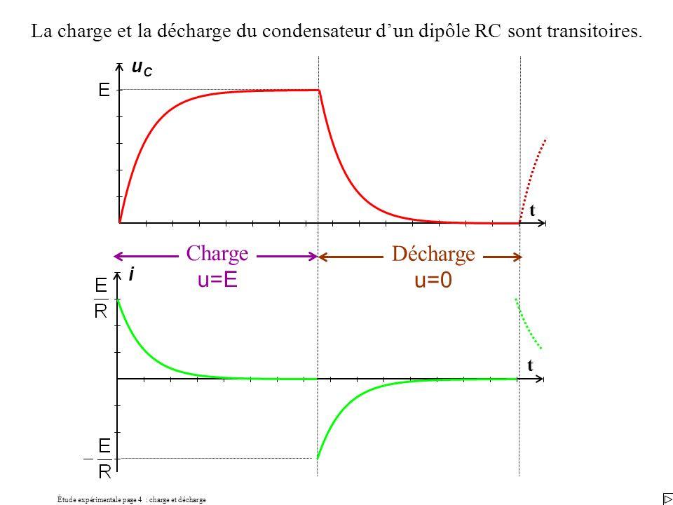 Étude expérimentale page 4 : charge et décharge La charge et la décharge du condensateur dun dipôle RC sont transitoires. i t Charge u=E Décharge u=0