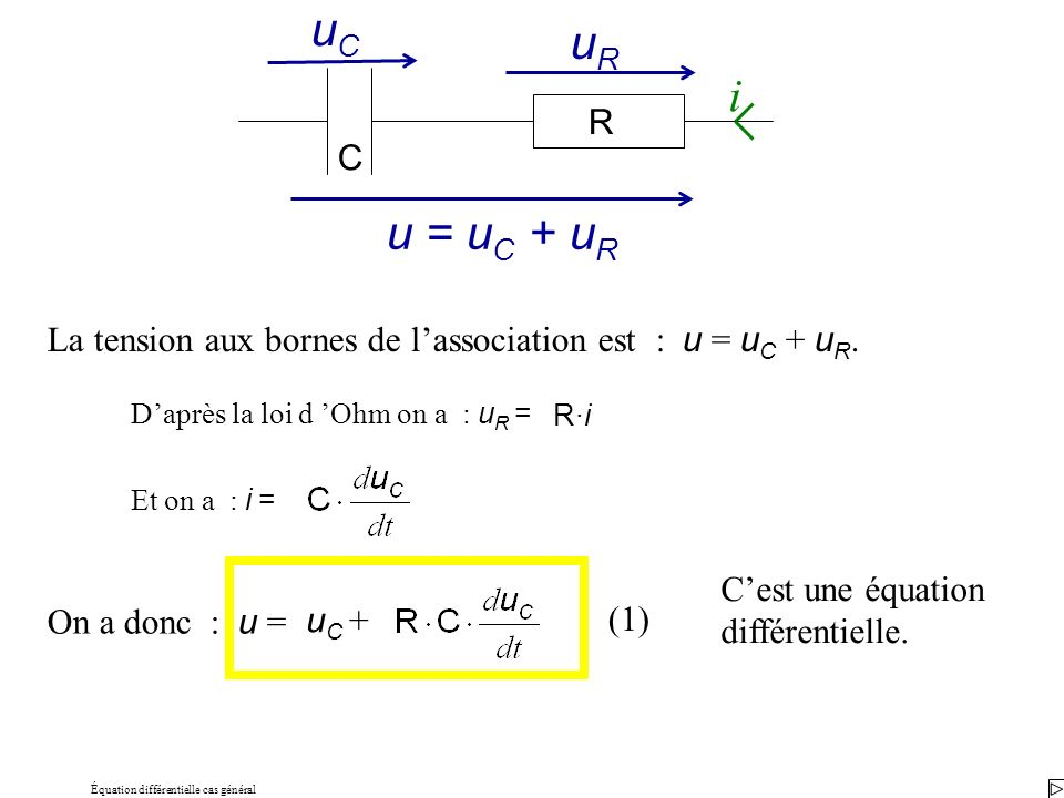 Équation différentielle cas général La tension aux bornes de lassociation est : u = u C + u R. R C i uRuR uCuC u = u C + u R Daprès la loi d Ohm on a