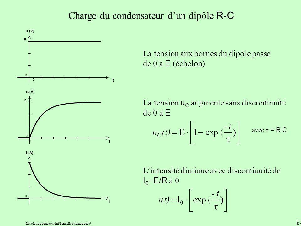 Résolution équation différentielle charge page 6 Charge du condensateur dun dipôle R-C La tension aux bornes du dipôle passe de 0 à E (échelon) La tension u C augmente sans discontinuité de 0 à E avec = R · C Lintensité diminue avec discontinuité de I 0 = E/R à 0 0 t 0 E u (V) 0 t 0 E u C (V) 0 t 0 i (A)