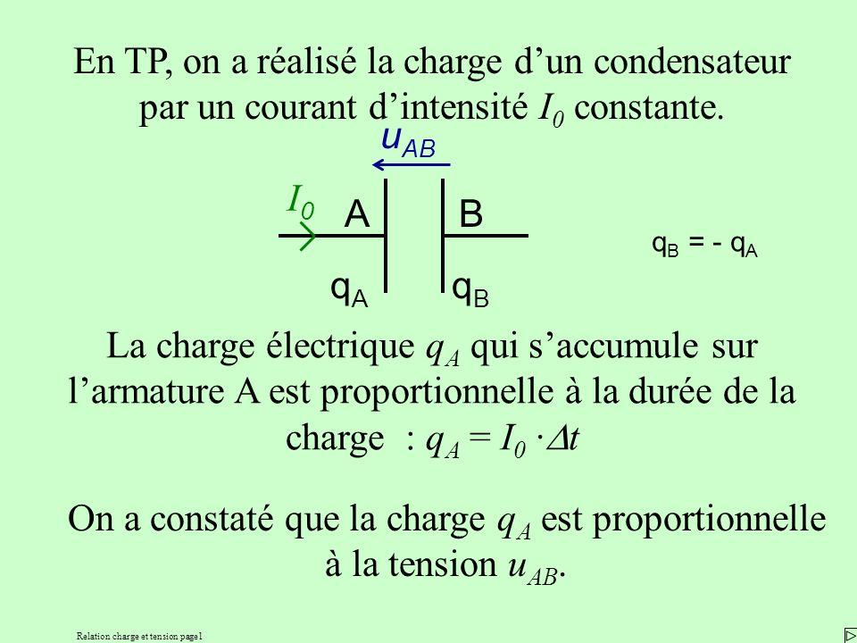 Relation charge et tension page1 En TP, on a réalisé la charge dun condensateur par un courant dintensité I 0 constante. La charge électrique q A qui