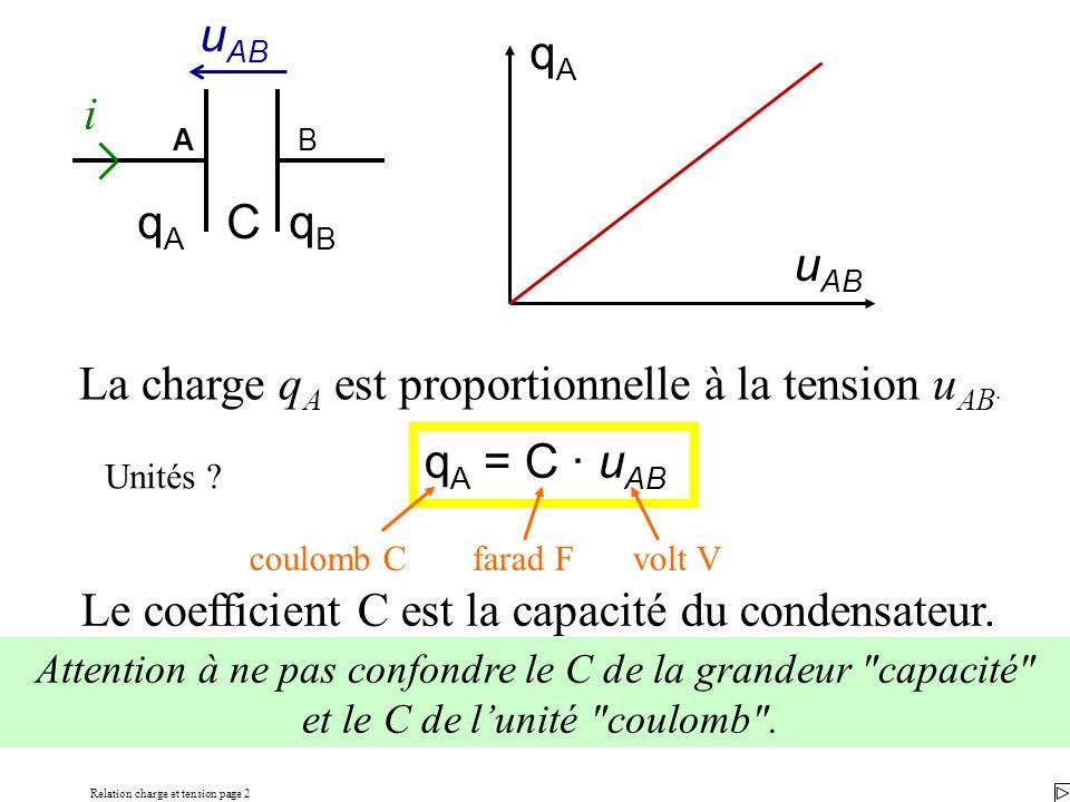 Relation charge et tension page 2 qAqA u AB q A = C · u AB La charge q A est proportionnelle à la tension u AB. Le coefficient C est la capacité du co