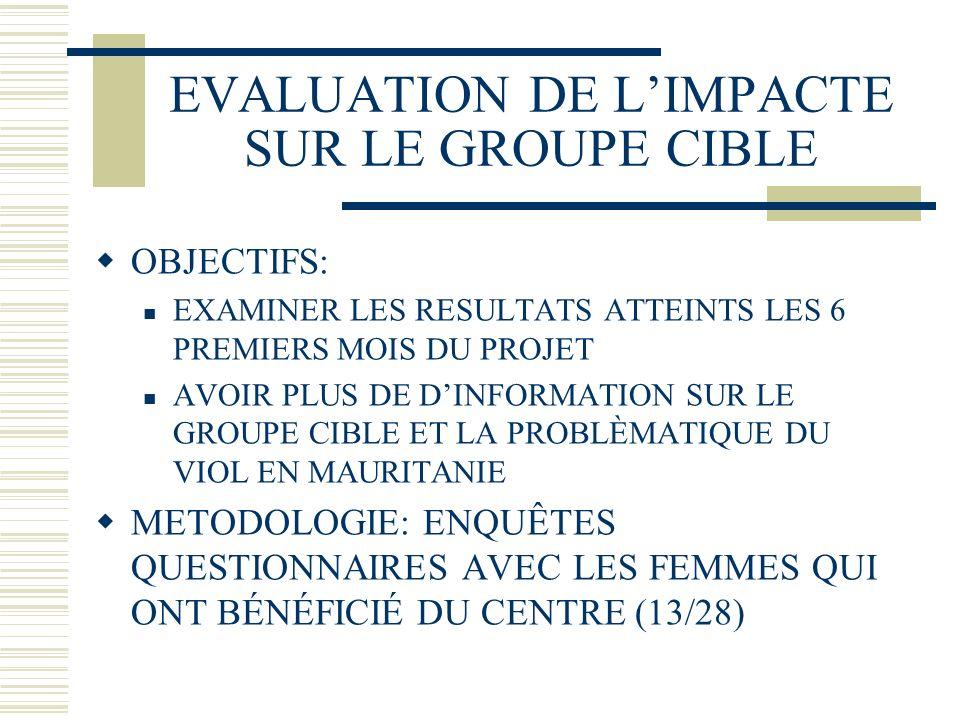 EVALUATION DE LIMPACTE SUR LE GROUPE CIBLE OBJECTIFS: EXAMINER LES RESULTATS ATTEINTS LES 6 PREMIERS MOIS DU PROJET AVOIR PLUS DE DINFORMATION SUR LE