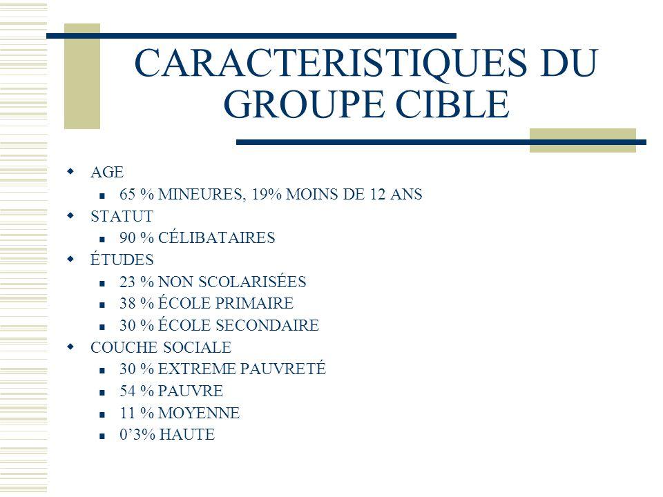CARACTERISTIQUES DU GROUPE CIBLE AGE 65 % MINEURES, 19% MOINS DE 12 ANS STATUT 90 % CÉLIBATAIRES ÉTUDES 23 % NON SCOLARISÉES 38 % ÉCOLE PRIMAIRE 30 %