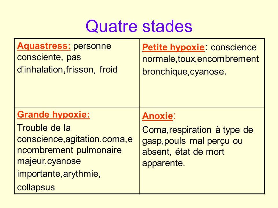 Les malaises rencontrés Syncope thermo-differentielle ( hydrocution) Syncope vagale ( baro traumatisme de loreille...