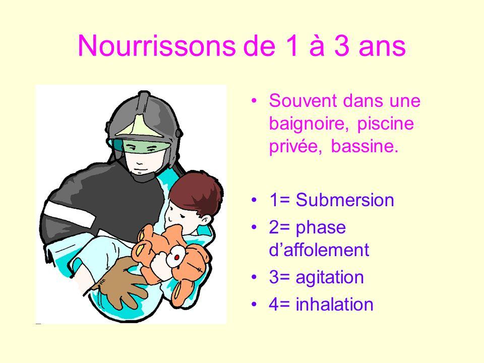 Quelques chiffres 1800 Décès par an en France 140 000 DC par an dans le monde ( 1997) Plus de 50% sont des individus de moins de 20 ans Deux populations: jeunes de 15 à 25 ans et nourrissons 1 à 3 ans.