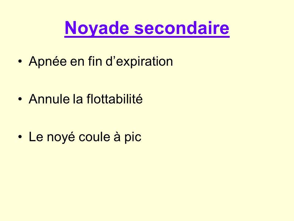 Noyade primitive Le noyé coule Apnée Hypercapnie rapide ( augmentation du CO2) Réflexe de ventilation Inondation bronchique rapide