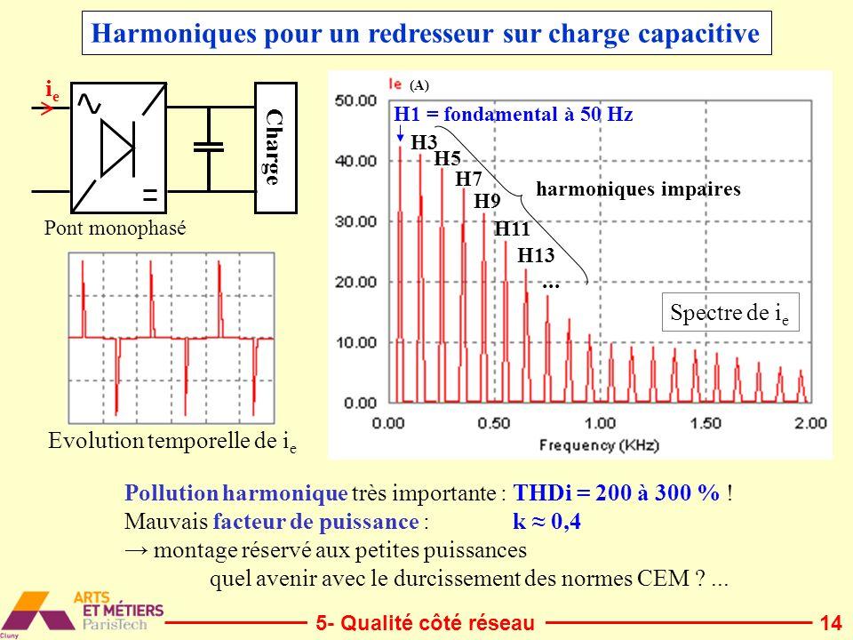 14 Harmoniques pour un redresseur sur charge capacitive Charge ieie Pont monophasé Evolution temporelle de i e Spectre de i e Pollution harmonique trè