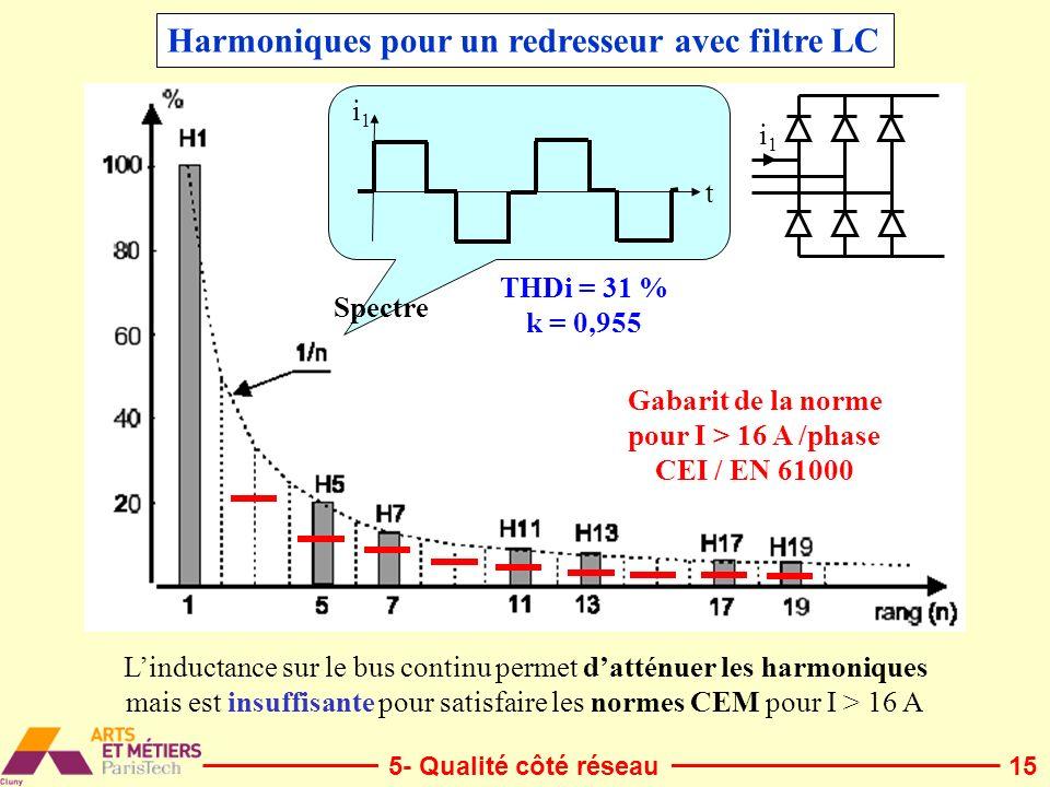 15 Harmoniques pour un redresseur avec filtre LC Spectre t i1i1 Gabarit de la norme pour I > 16 A /phase CEI / EN 61000 Linductance sur le bus continu