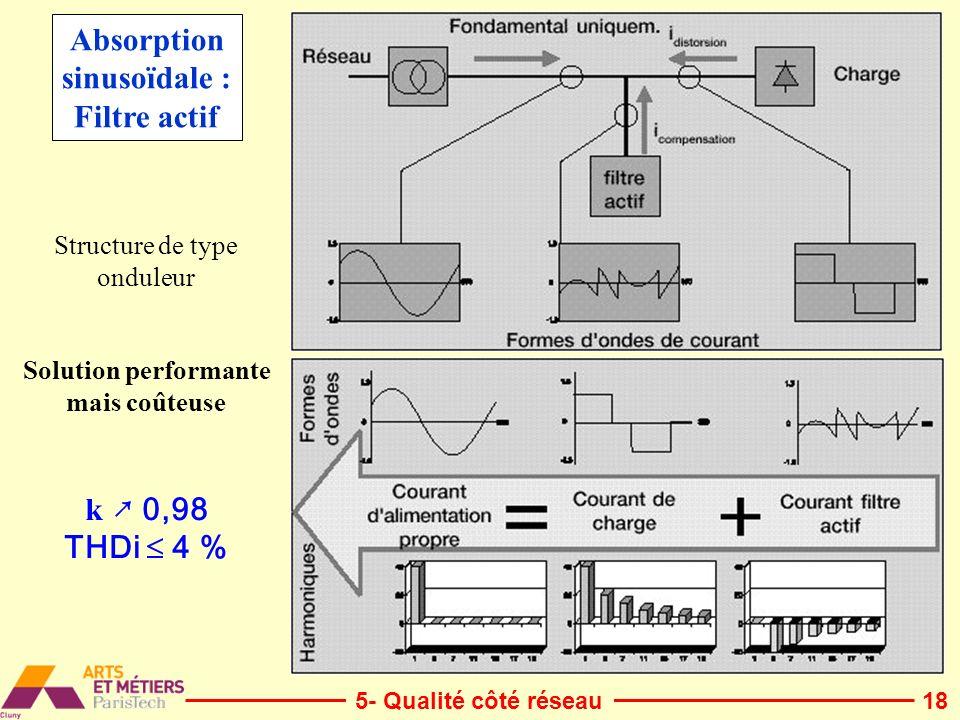 18 Solution performante mais coûteuse k 0,98 THDi 4 % Absorption sinusoïdale : Filtre actif Structure de type onduleur 5- Qualité côté réseau